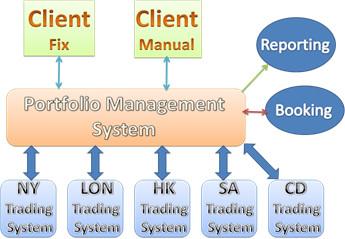 Portfolio Management System Brokerage