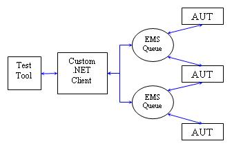 TIBCO EMS Fig1