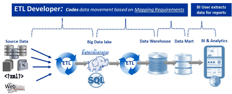 How does the ETL process work?