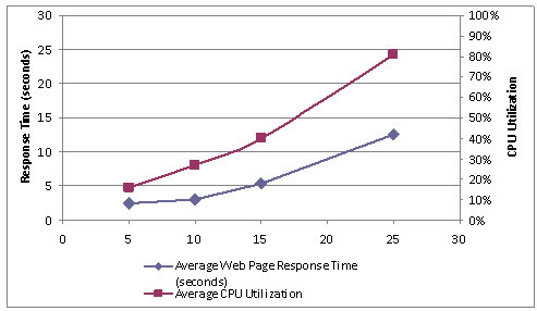 Performance Testing CPU utilization page response time