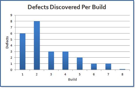 Defects per build data migration