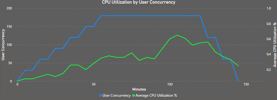 CP Uvs User Perf