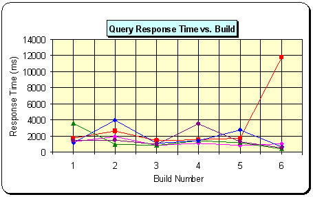 Query Response Time vs. Build