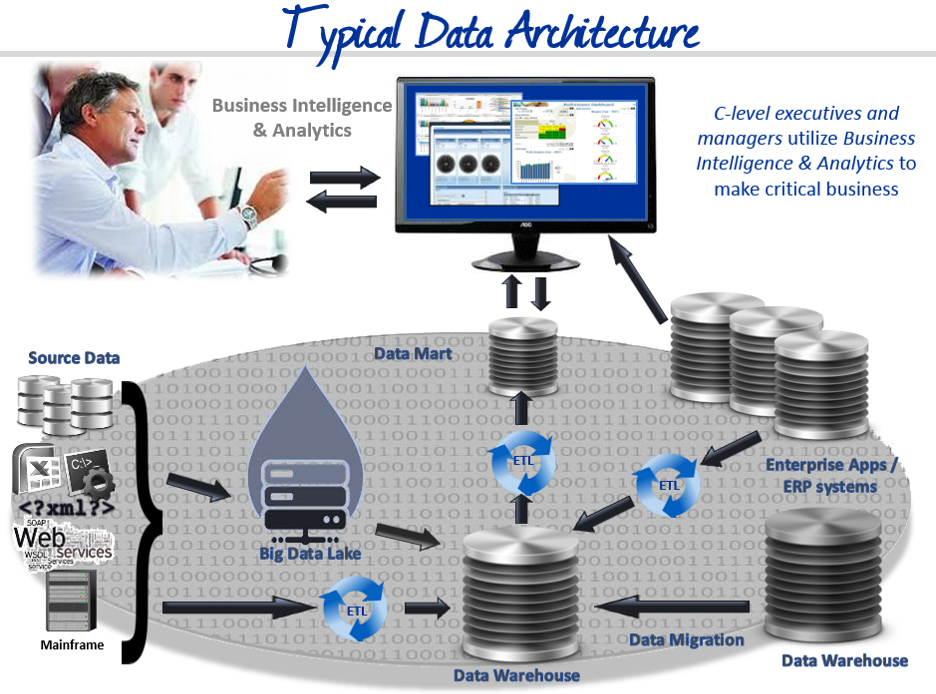 Typical Data Architecture
